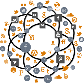 social-media-marketing-wheel